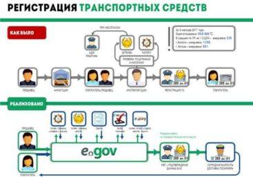 В Казахстане запустили онлайн регистрацию авто